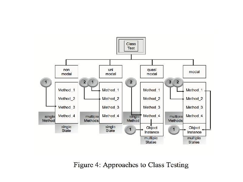 Four approaches to class testing: