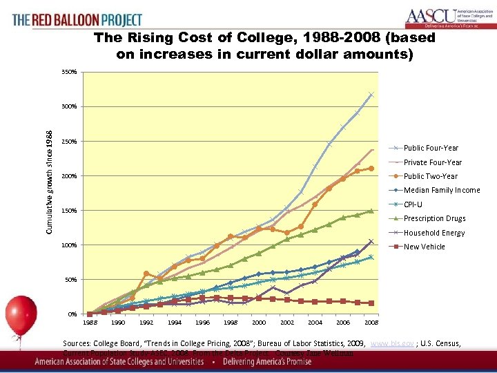 350% 300% Cumulative growth since 1988 Red Balloon Project The Rising Cost of College,