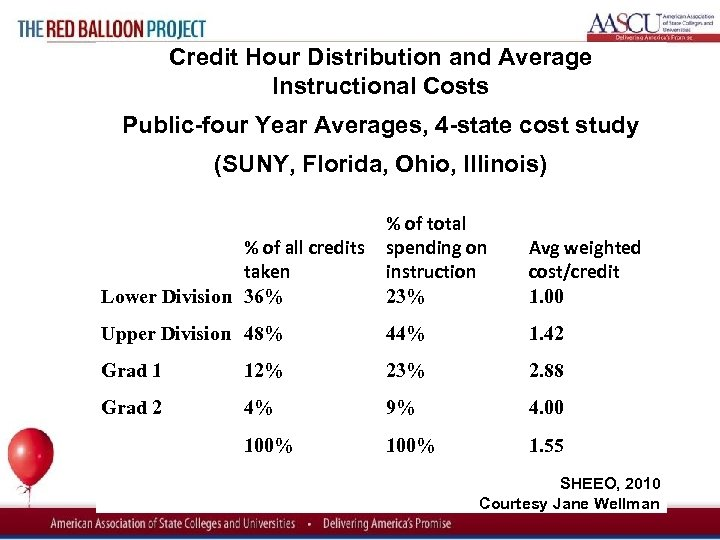 Red Balloon Project Credit Hour Distribution and Average Instructional Costs Public four Year Averages,