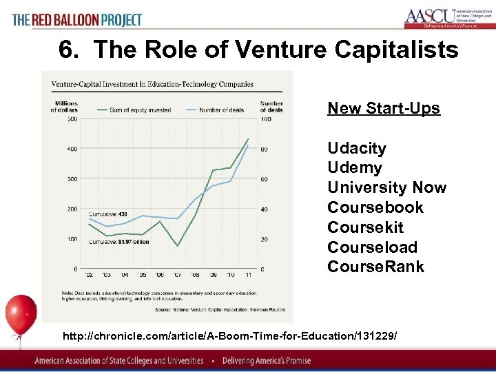 Red Balloon Project 6. The Role of Venture Capitalists New Start Ups Udacity Udemy