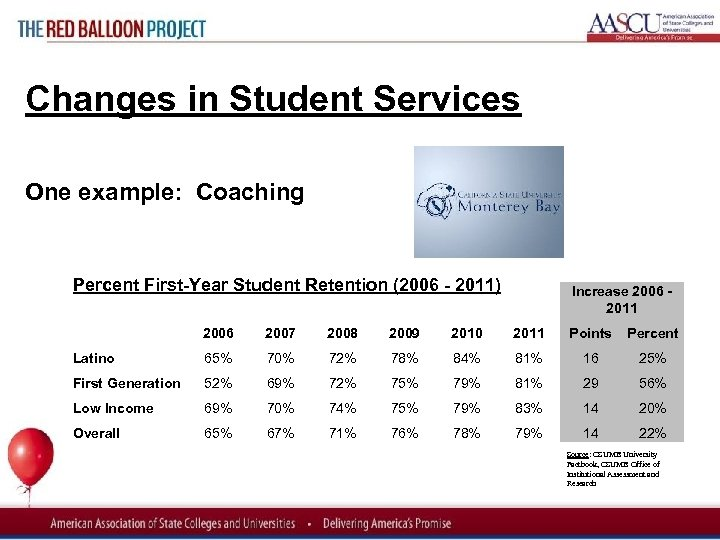Red Balloon Project Changes in Student Services One example: Coaching Percent First Year Student