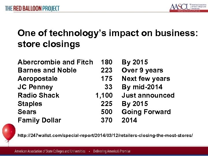 Red Balloon Project One of technology's impact on business: store closings Abercrombie and Fitch
