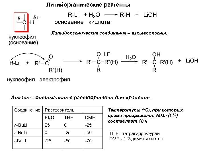 Литийорганические реагенты Литийорганические соединения – взрывоопасны. Алканы - оптимальные растворители для хранения. Соединение Растворитель