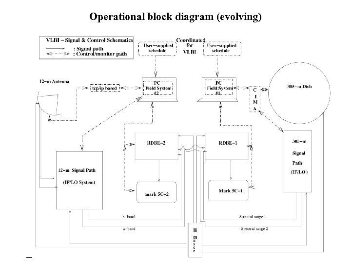 Operational block diagram (evolving)
