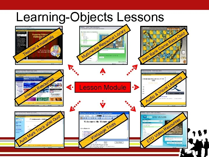 Learning-Objects Lessons ry als e rc ou es i r' he r ate sm