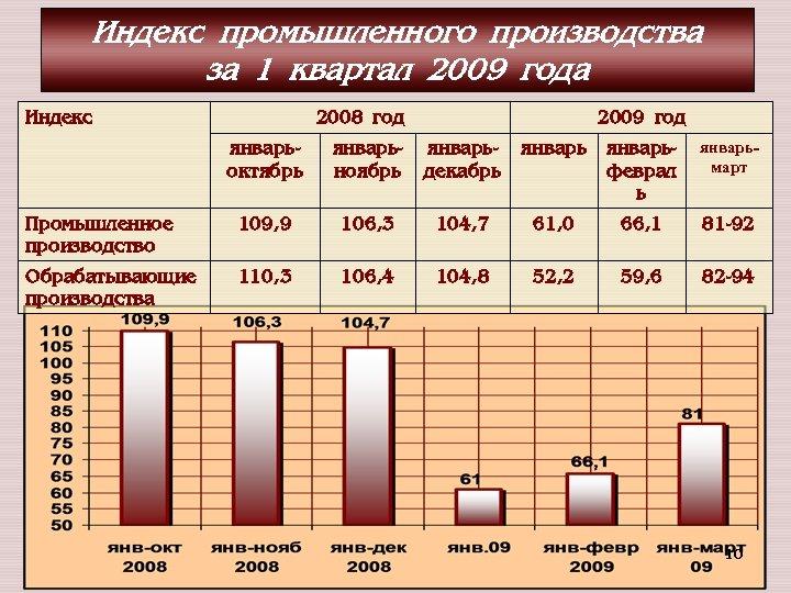 Индекс промышленного производства за 1 квартал 2009 года Индекс 2008 год 2009 год январьоктябрь