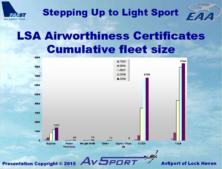 Stepping Up to Light Sport LSA Airworthiness Certificates Cumulative fleet size Presentation Copyright ©