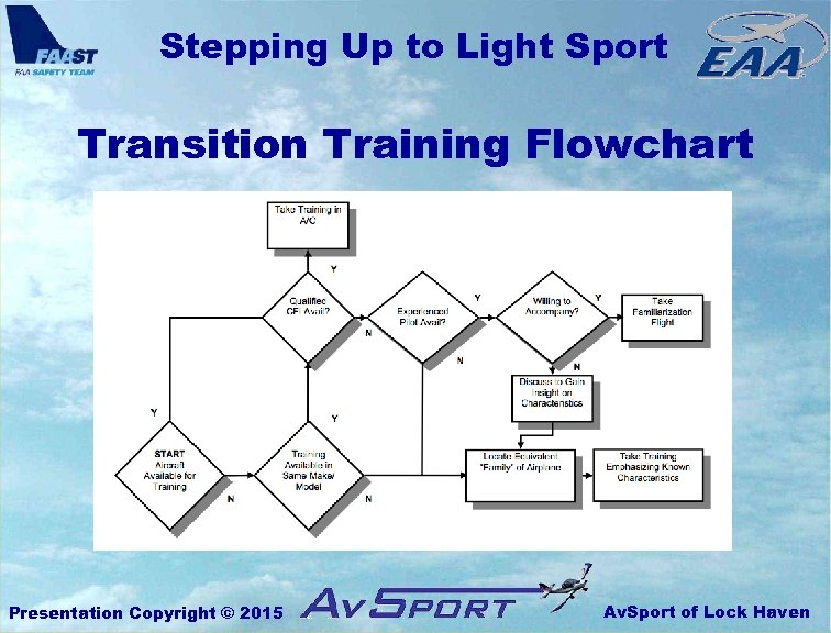 Stepping Up to Light Sport Transition Training Flowchart Presentation Copyright © 2015 Av. Sport