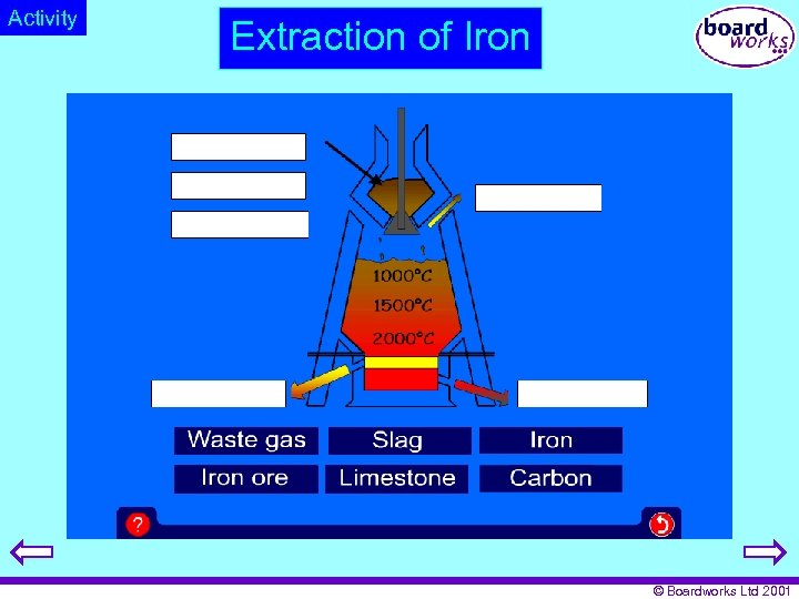Activity Extraction of Iron © Boardworks Ltd 2001