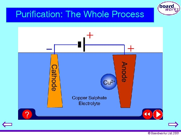 Purification: The Whole Process © Boardworks Ltd 2001