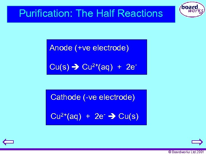 Purification: The Half Reactions Anode (+ve electrode) Cu(s) Cu 2+(aq) + 2 e- Cathode