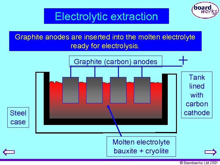 Electrolytic extraction A bauxite / are inserted into melted in steel Graphite anodescryolite mixture