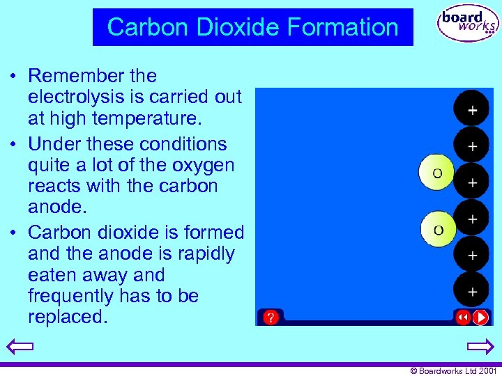 Carbon Dioxide Formation • Remember the electrolysis is carried out at high temperature. •