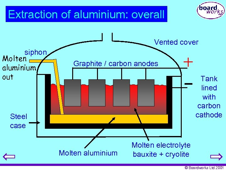 Extraction of aluminium: overall Vented cover siphon Molten aluminium out Graphite / carbon anodes