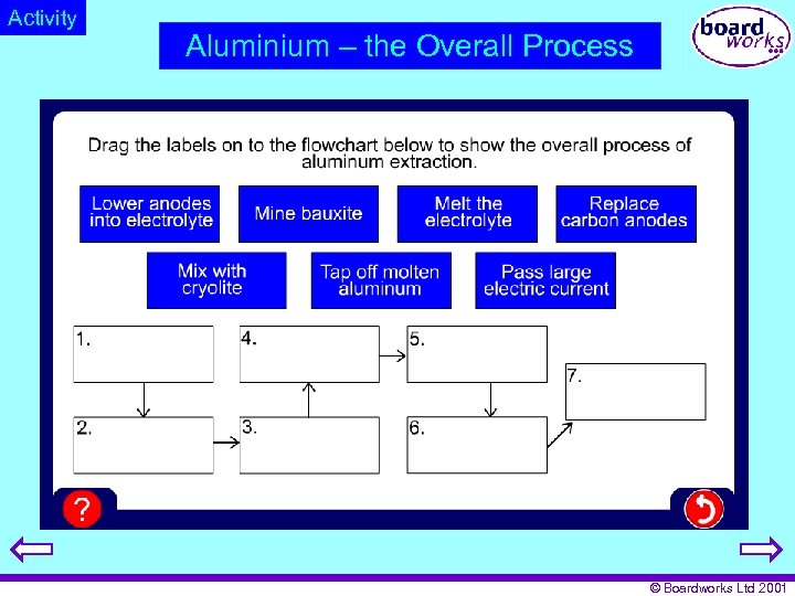Activity Aluminium – the Overall Process © Boardworks Ltd 2001
