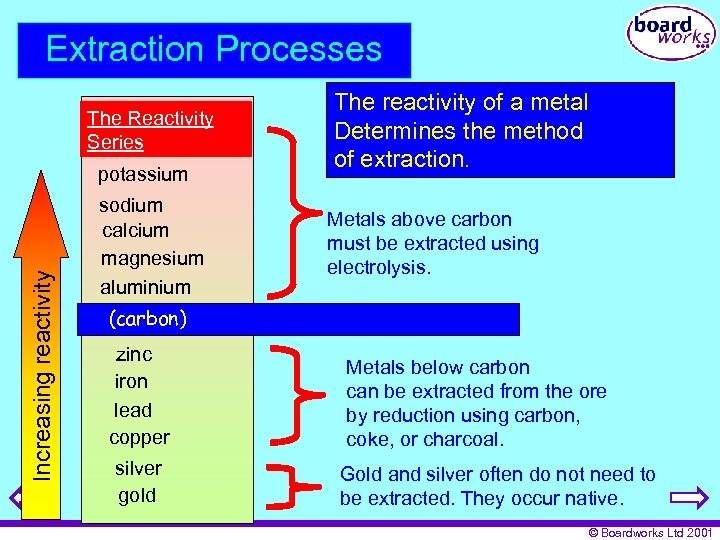 Extraction Processes The Reactivity Series Increasing reactivity potassium sodium calcium magnesium aluminium The reactivity