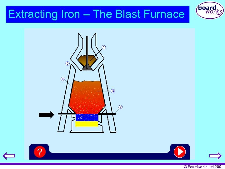 Extracting Iron – The Blast Furnace © Boardworks Ltd 2001