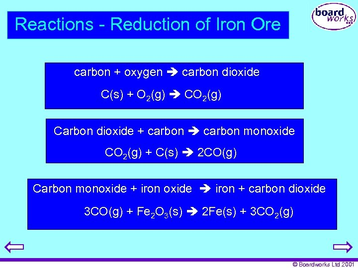 Reactions - Reduction of Iron Ore carbon + oxygen carbon dioxide C(s) + O