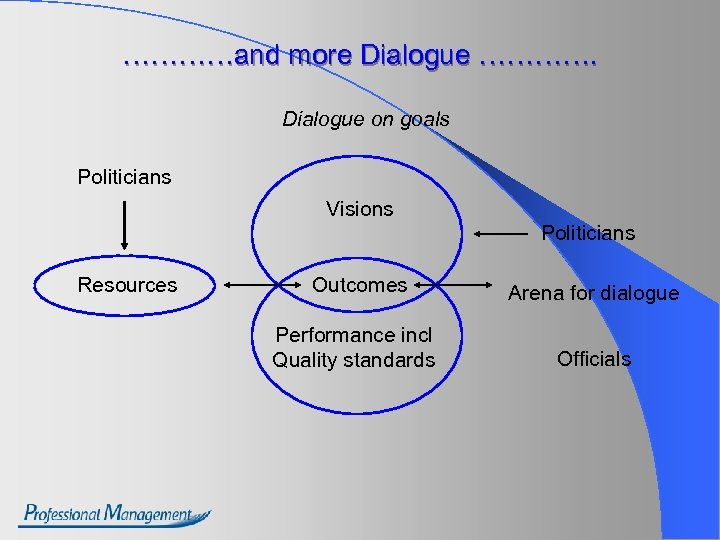 …………and more Dialogue …………. Dialogue on goals Politicians Visions Politicians Resources Outcomes Arena for
