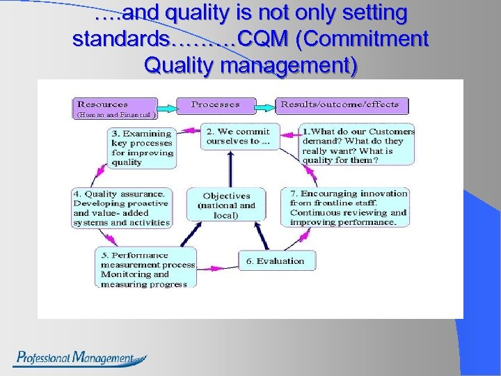 …. and quality is not only setting standards………CQM (Commitment Quality management)
