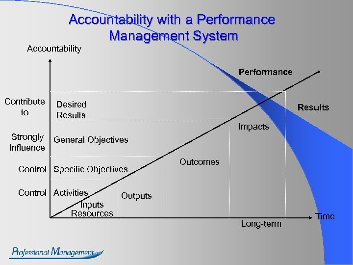 Accountability with a Performance Management System Accountability Performance Contribute to Desired Results Impacts Strongly