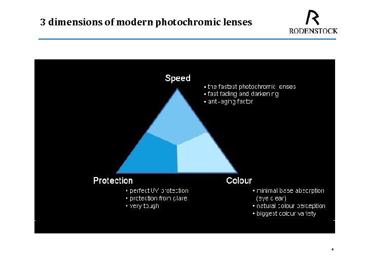 3 dimensions of modern photochromic lenses 4