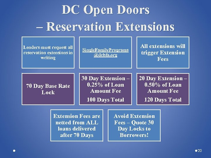 DC Open Doors – Reservation Extensions Lenders must request all reservation extensions in writing