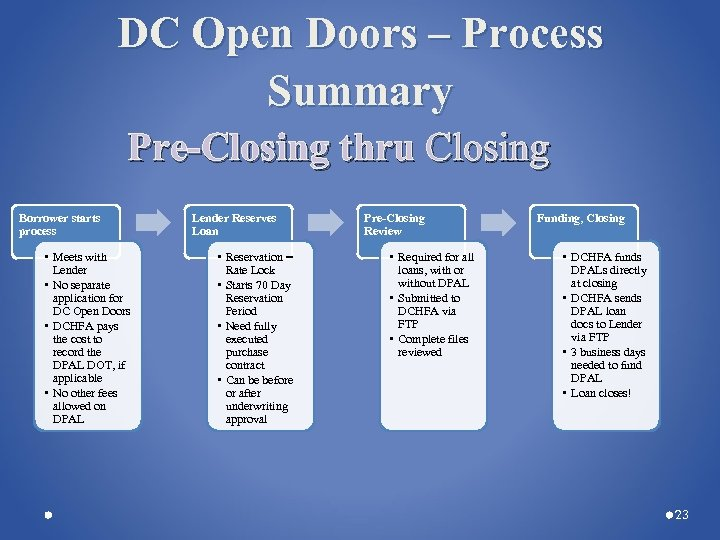 DC Open Doors – Process Summary Pre-Closing thru Closing Borrower starts process • Meets