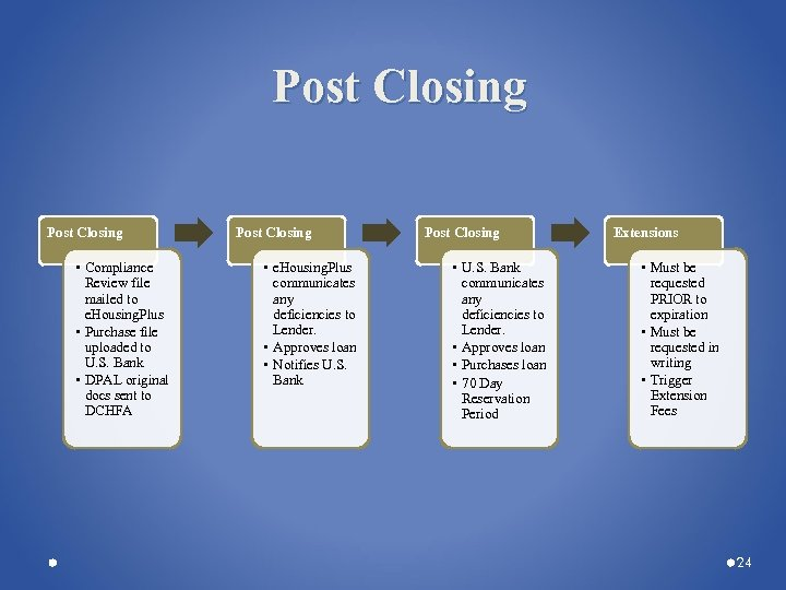 Post Closing • Compliance Review file mailed to e. Housing. Plus • Purchase file