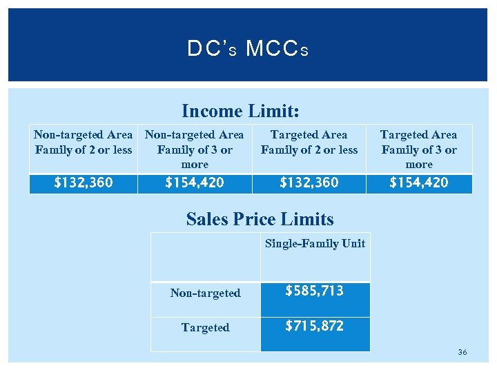 DC' S MCC S Income Limit: Non-targeted Area Family of 2 or less Family