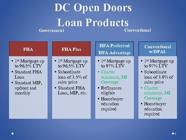 DC Open Doors Loan Products Conventional Government FHA Plus • 1 st Mortgage up