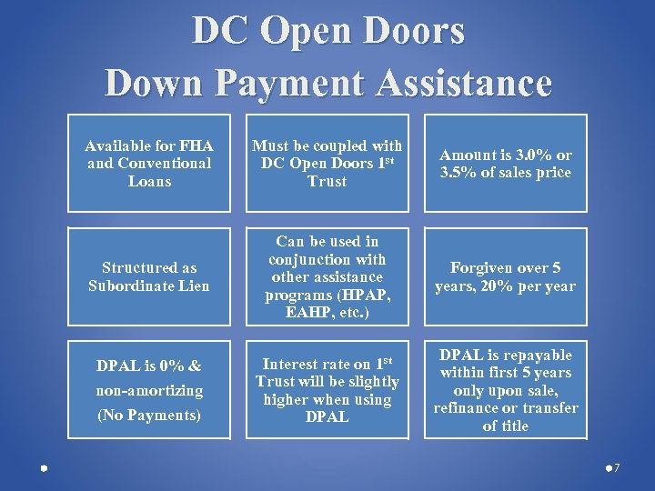 DC Open Doors Down Payment Assistance Available for FHA and Conventional Loans Must be