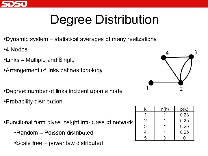 Degree Distribution • Dynamic system – statistical averages of many realizations • 4 Nodes