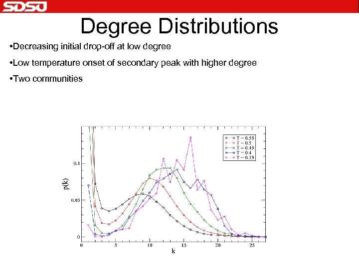Degree Distributions • Decreasing initial drop-off at low degree • Low temperature onset of