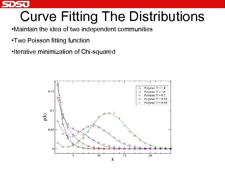 Curve Fitting The Distributions • Maintain the idea of two independent communities • Two