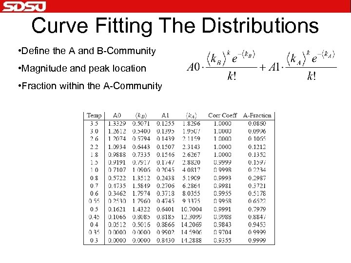 Curve Fitting The Distributions • Define the A and B-Community • Magnitude and peak