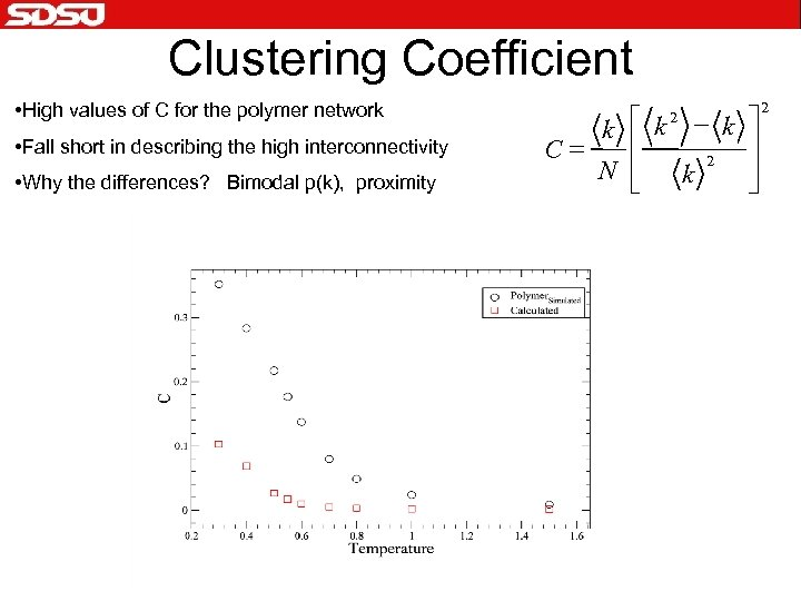 Clustering Coefficient • High values of C for the polymer network • Fall short