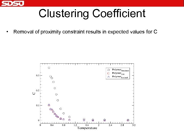 Clustering Coefficient • Removal of proximity constraint results in expected values for C