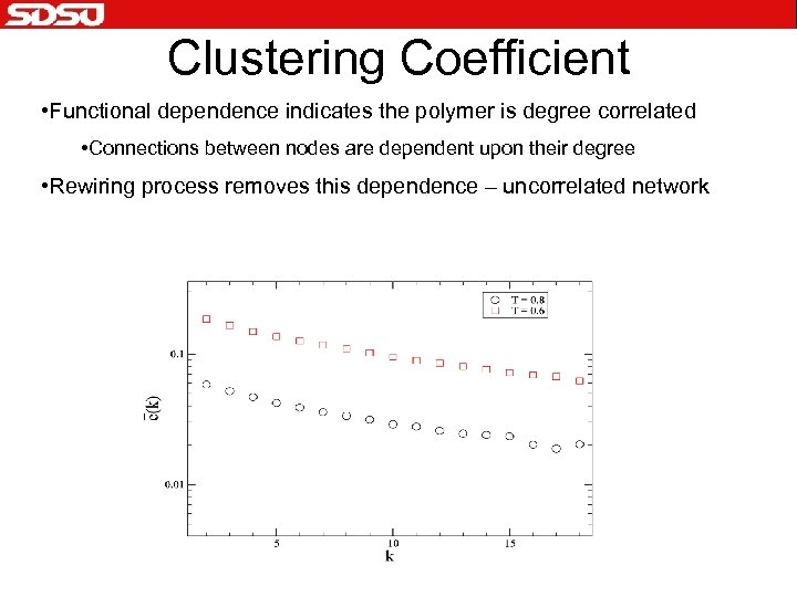 Clustering Coefficient • Functional dependence indicates the polymer is degree correlated • Connections between