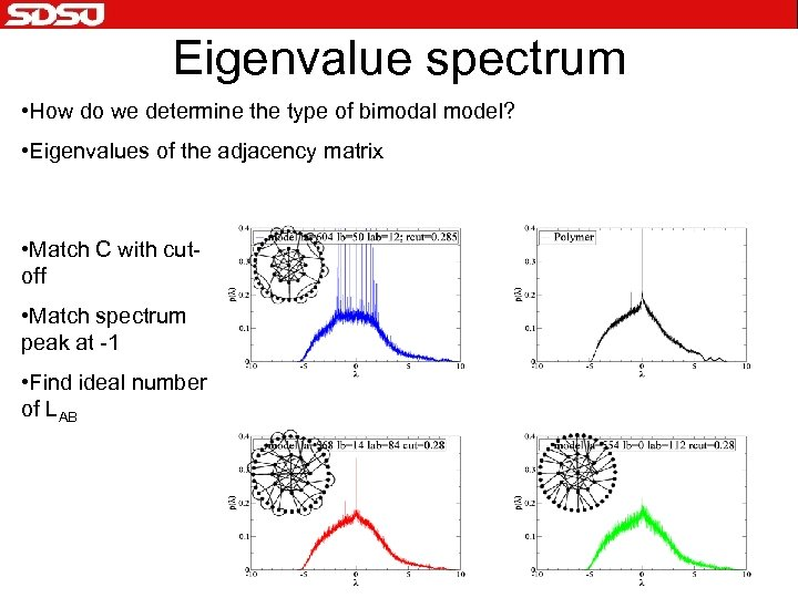Eigenvalue spectrum • How do we determine the type of bimodal model? • Eigenvalues
