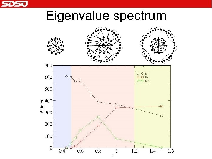 Eigenvalue spectrum