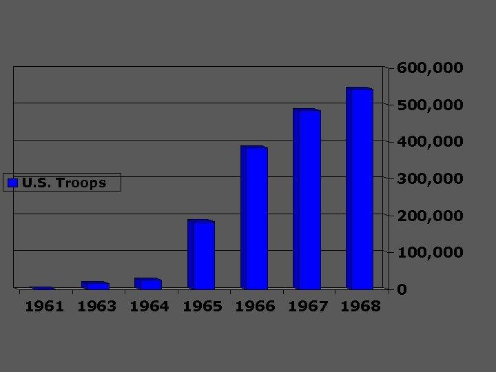 600, 000 500, 000 400, 000 U. S. Troops 300, 000 200, 000 1961