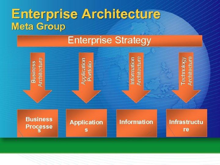 Enterprise Architecture Meta Group Information Architecture Technology Architecture Business Processe s Application Portfolio Business