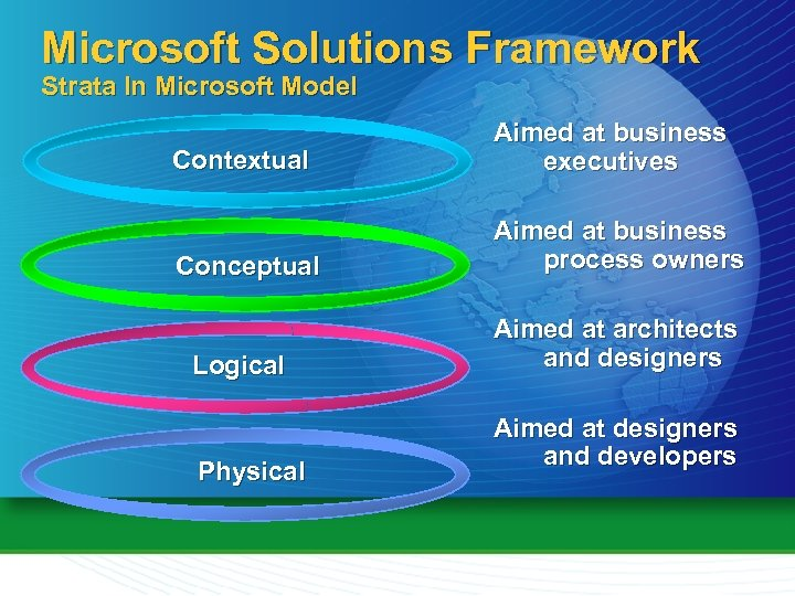 Microsoft Solutions Framework Strata In Microsoft Model Contextual Aimed at business executives Conceptual Aimed