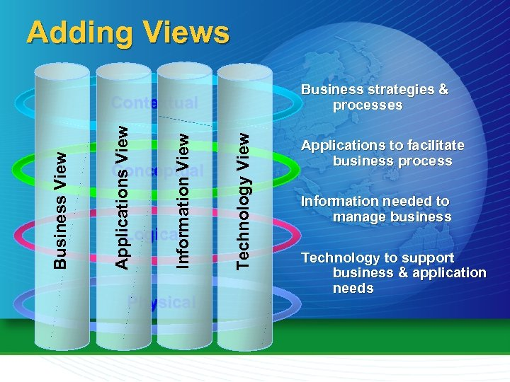 Adding Views Business strategies & processes Conceptual Logical Physical Technology View Information View Applications