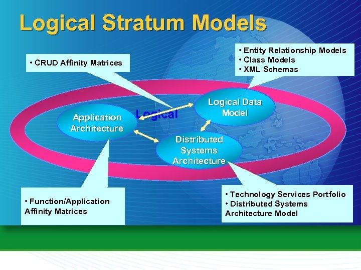 Logical Stratum Models • Entity Relationship Models • Class Models • XML Schemas •