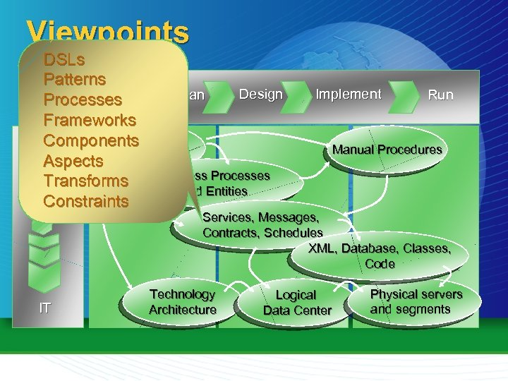 Viewpoints DSLs Patterns Design Assess Plan Processes Frameworks Strategic Components Business Aspects Objectives Business