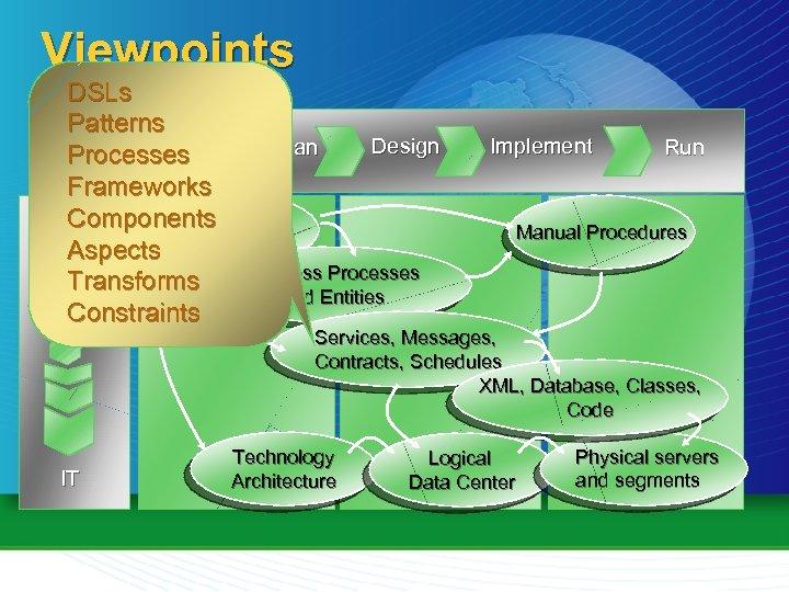 Viewpoints DSLs Patterns Design Assess Plan Processes Frameworks Strategic Components Business Aspects Objectives Business