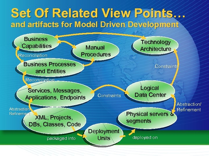 Set Of Related View Points… and artifacts for Model Driven Development Business Capabilities Reconciliation