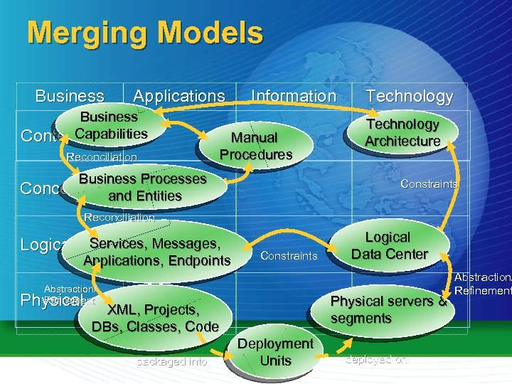 Merging Models Business Applications Business Capabilities Contextual Reconciliation Information Manual Procedures Business Processes Conceptual